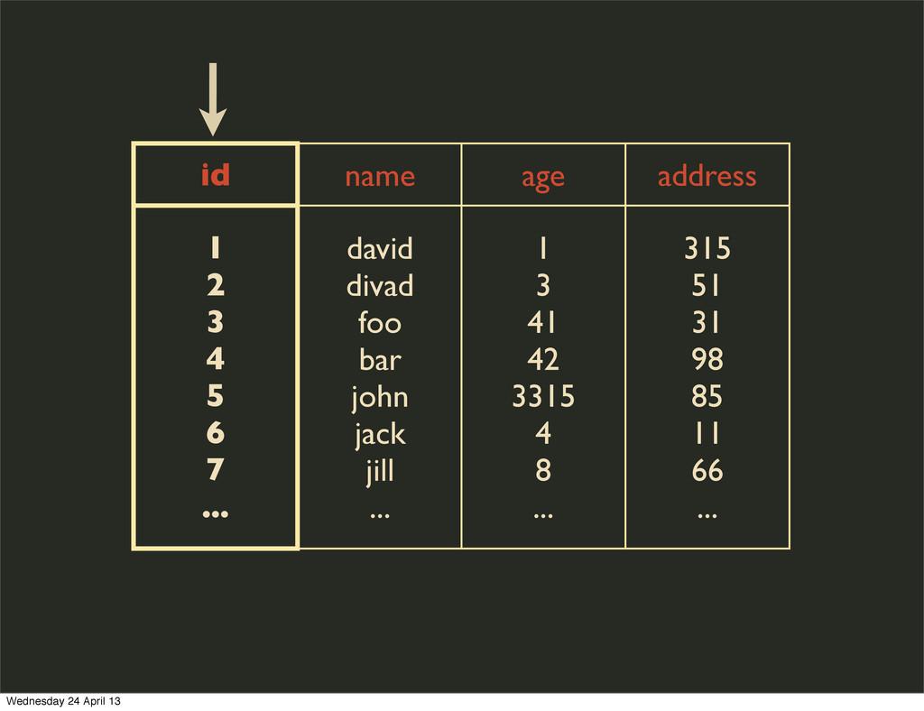 id name age address 1 2 3 4 5 6 7 ... david div...