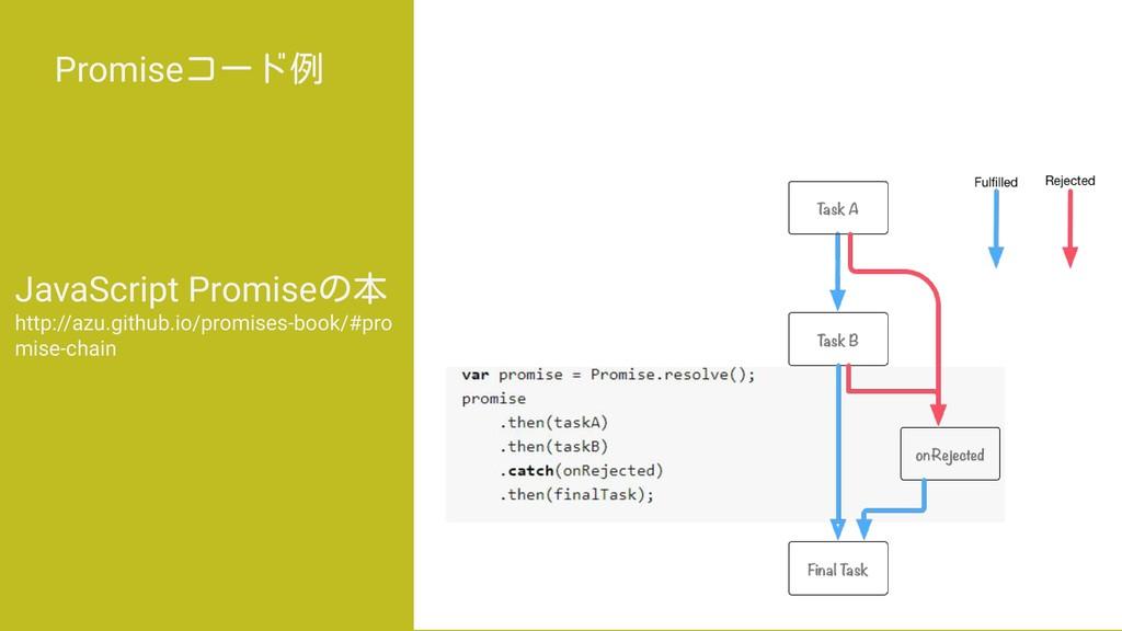 Promiseコード例 JavaScript Promiseの本 http://azu.git...