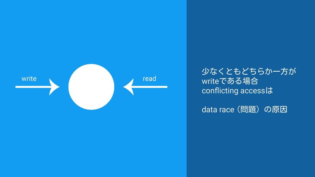 少なくともどちらか一方が writeである場合 conflicting accessは data...
