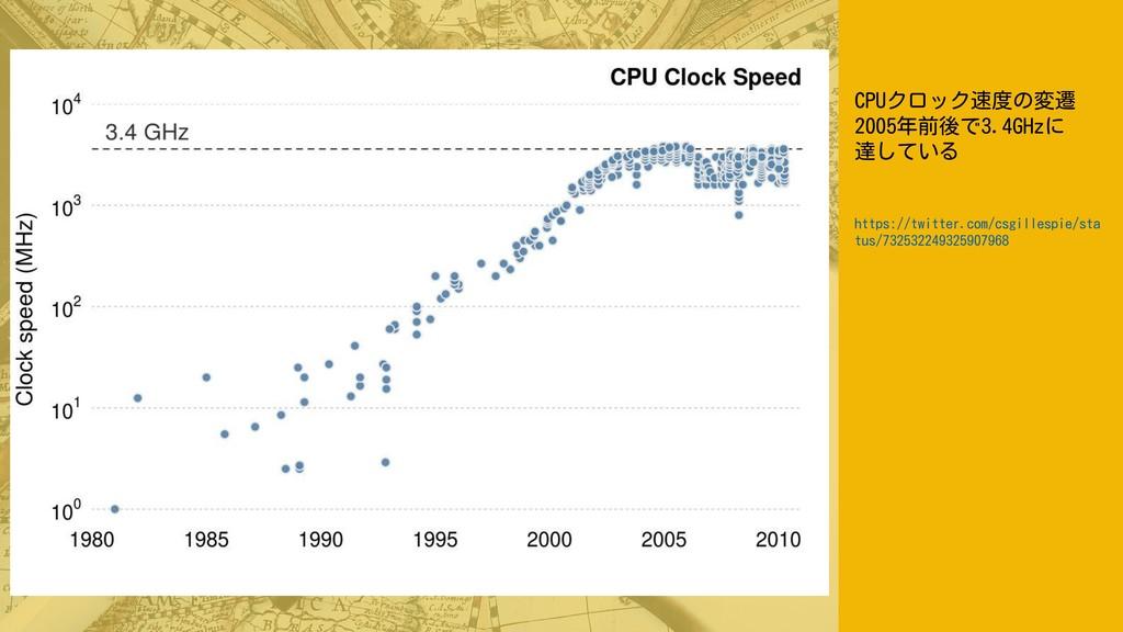 CPUクロック速度の変遷 2005年前後で3.4GHzに 達している https://twit...