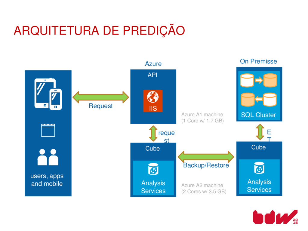 users, apps and mobile API IIS Request Cube Ana...