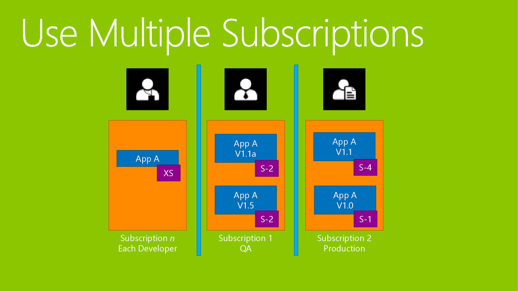 Subscription n Each Developer App A XS Subscrip...