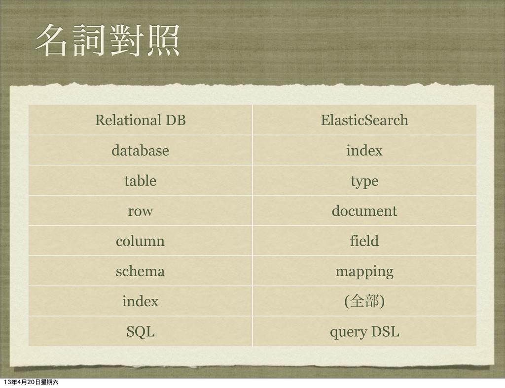 ໊ࢺሣর Relational DB ElasticSearch database index...