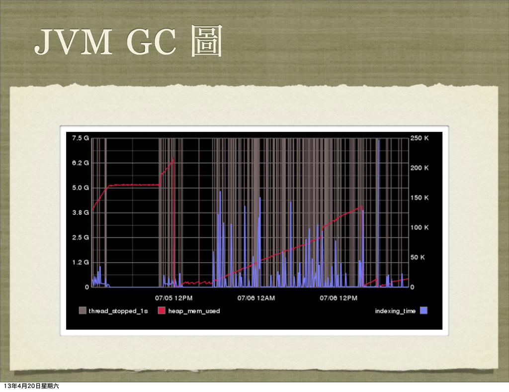 JVM GC ᅷ 13年4月20日星期六