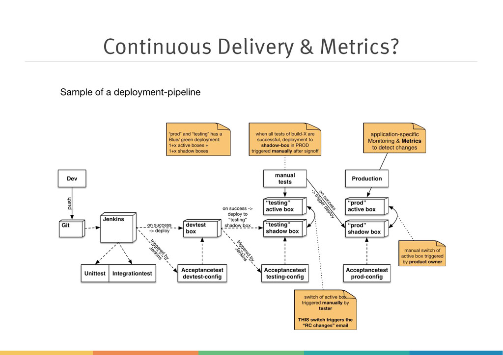 Continuous Delivery & Metrics?