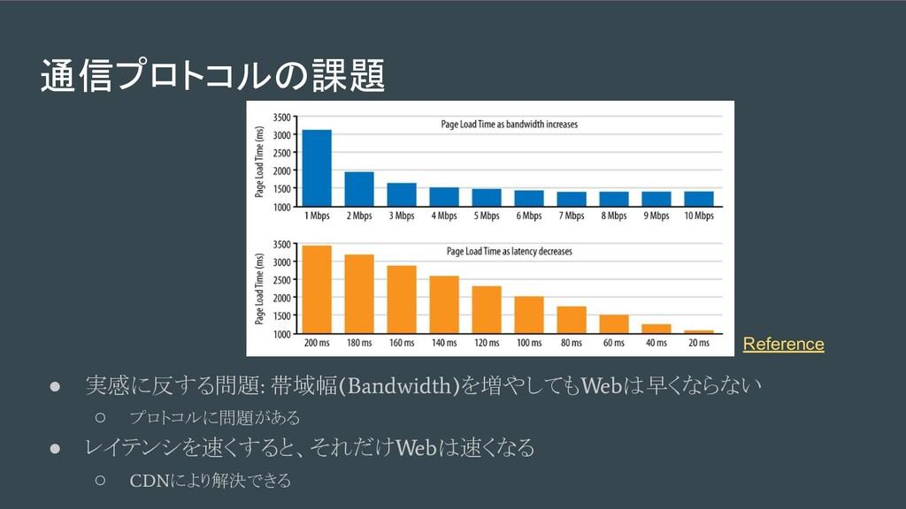通信プロトコルの課題 ● 実感に反する問題 : 帯域幅 (Bandwidth) を増やしても ...