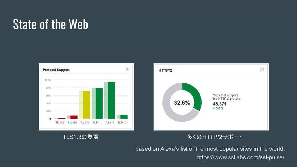 State of the Web based on Alexa's list of the m...