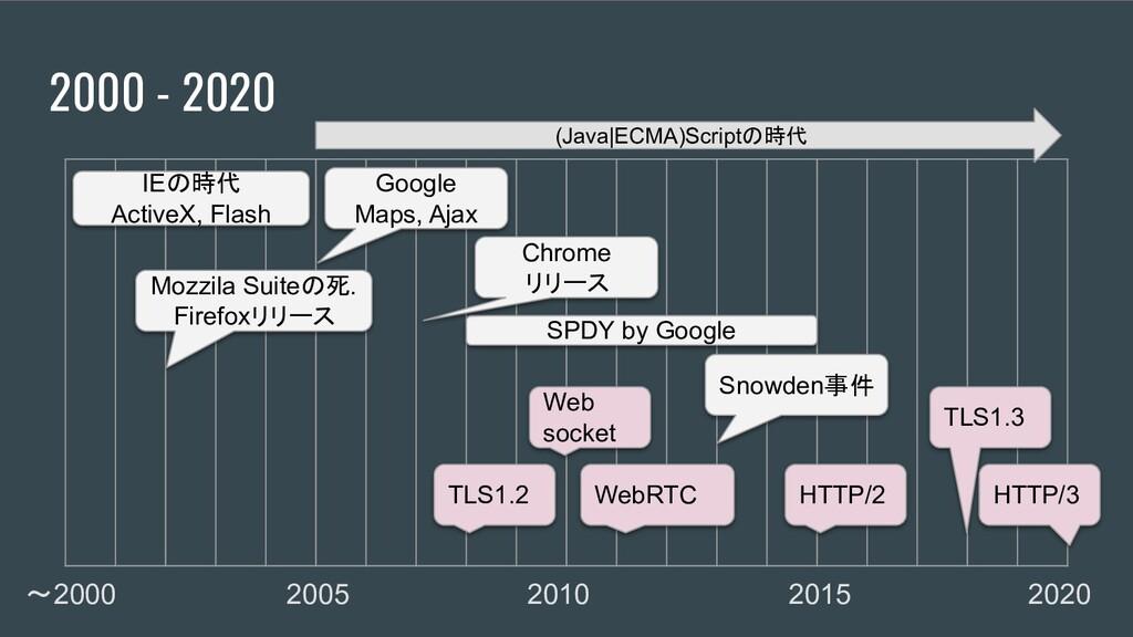 2000 - 2020 〜2000 2005 2010 2015 2020 HTTP/2 SP...
