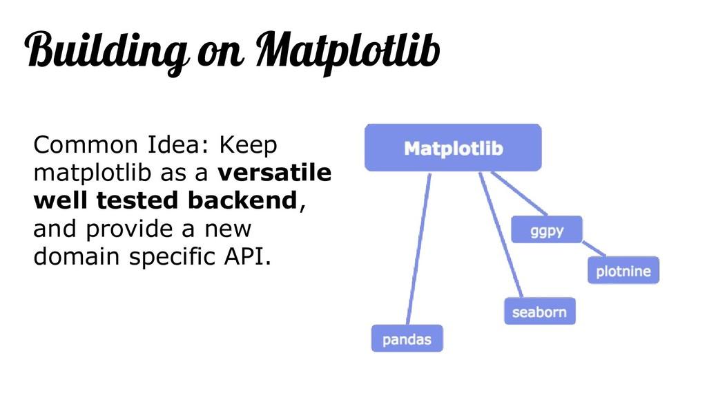 Building on Matplotlib Common Idea: Keep matplo...