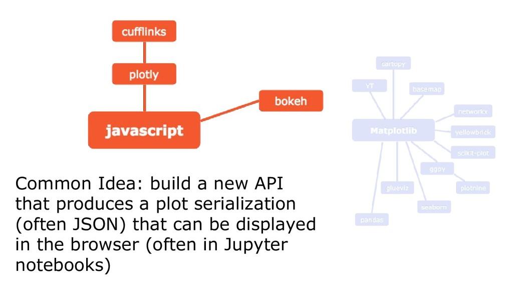 Common Idea: build a new API that produces a pl...