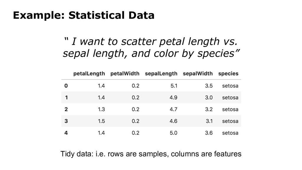 Tidy data: i.e. rows are samples, columns are f...