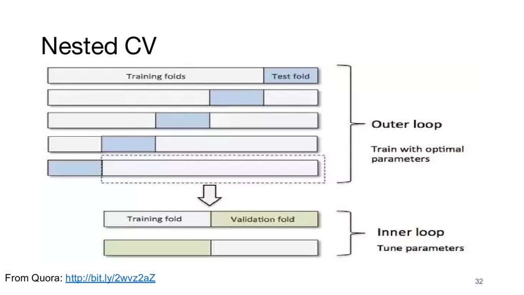 Nested CV 32 From Quora: http://bit.ly/2wvz2aZ