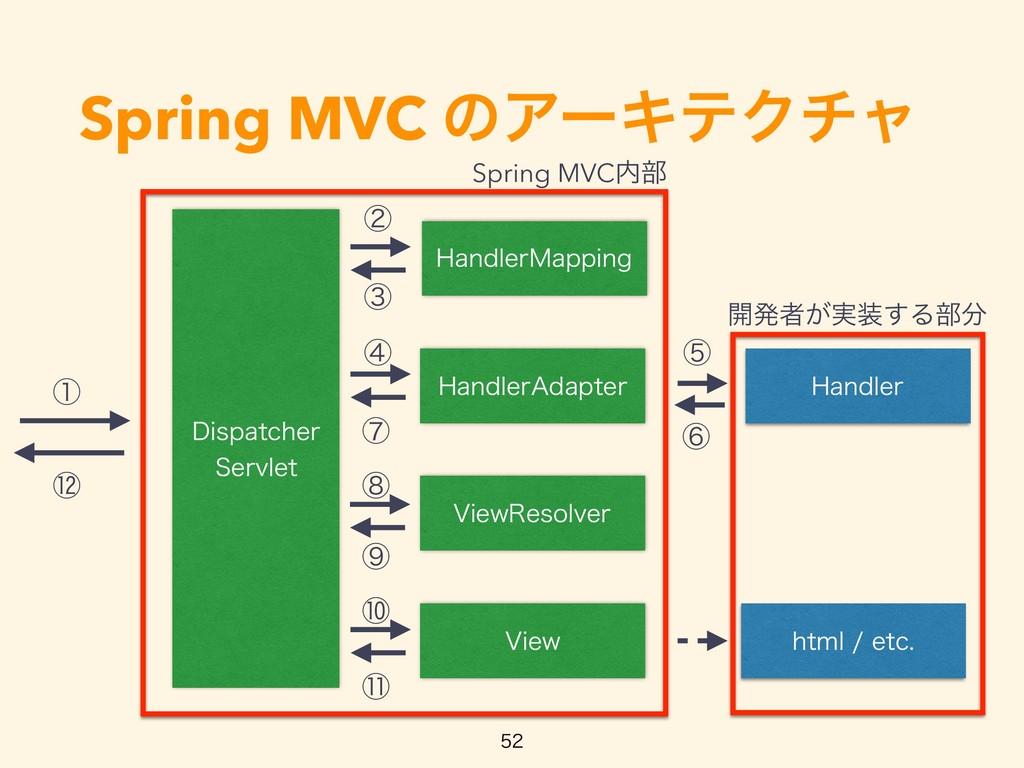 Spring MVC ͷΞʔΩςΫνϟ %JTQBUDIFS 4FSWMFU )BOEMFS...