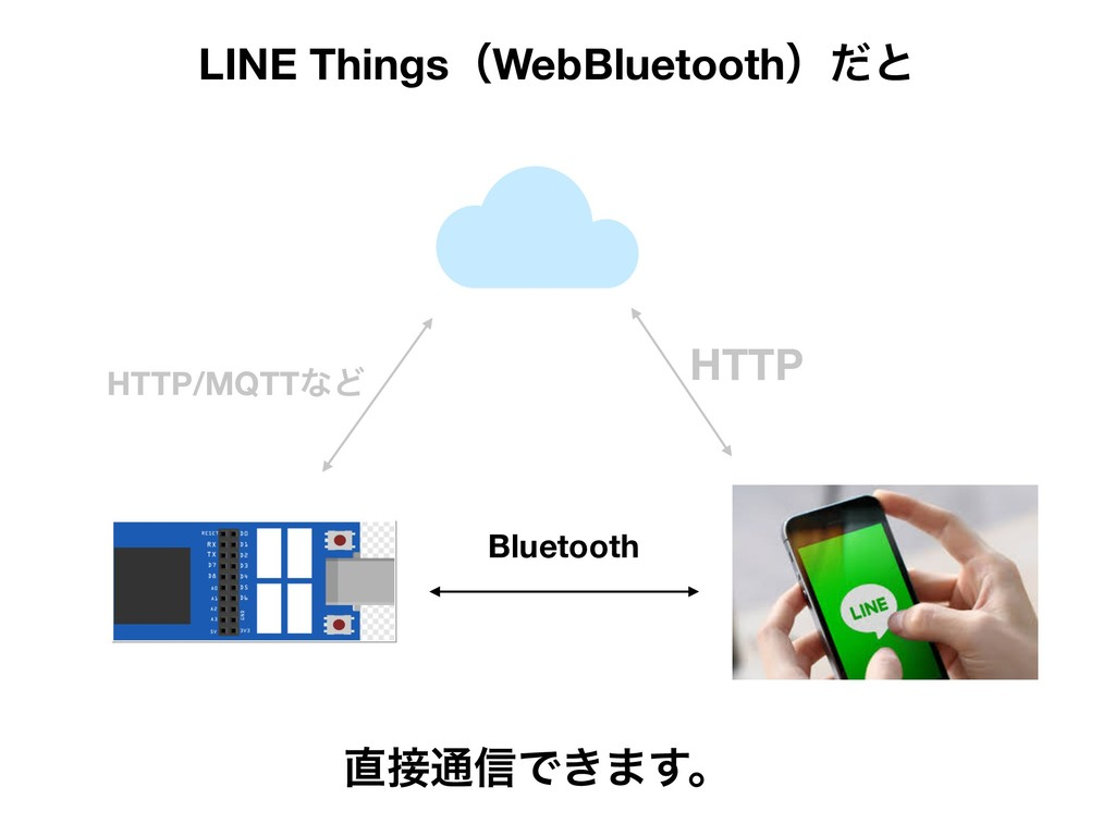 LINE ThingsʢWebBluetoothʣͩͱ Bluetooth ௚઀௨৴Ͱ͖·͢ɻ...