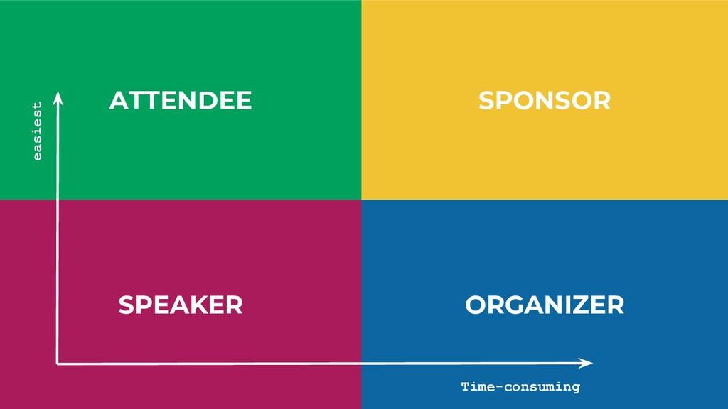 ATTENDEE SPEAKER SPONSOR ORGANIZER Time-consumi...