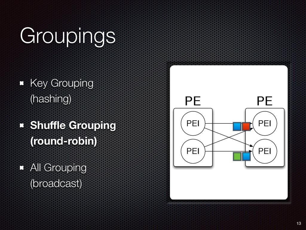 PE PE PEI PEI PEI PEI Groupings Key Grouping  ...