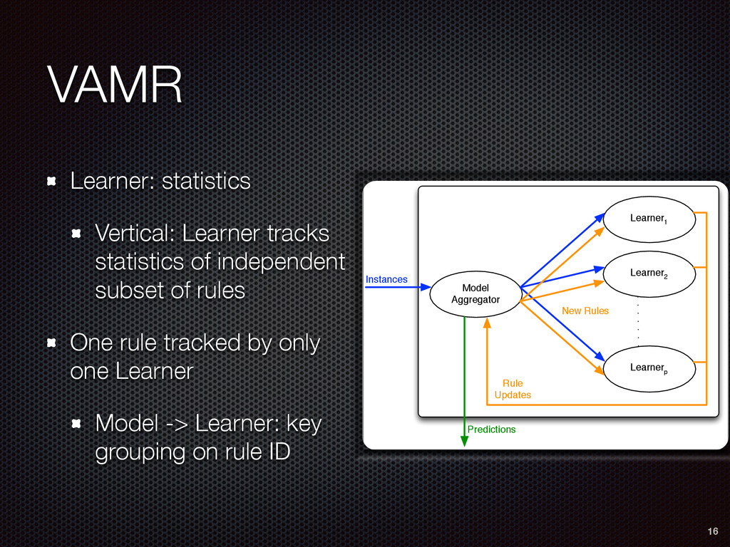 VAMR Learner: statistics Vertical: Learner trac...
