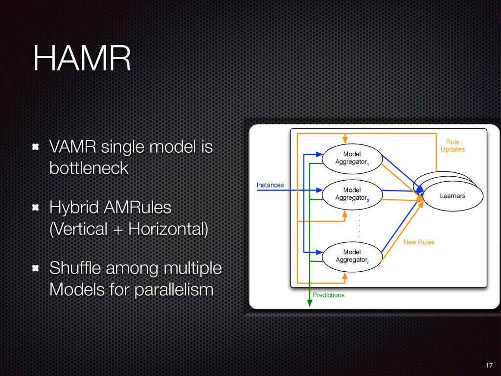 HAMR VAMR single model is bottleneck Hybrid AMR...