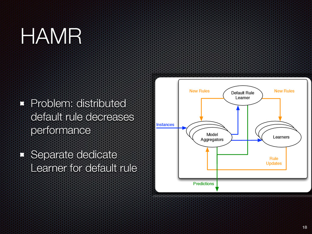 HAMR Problem: distributed default rule decrease...