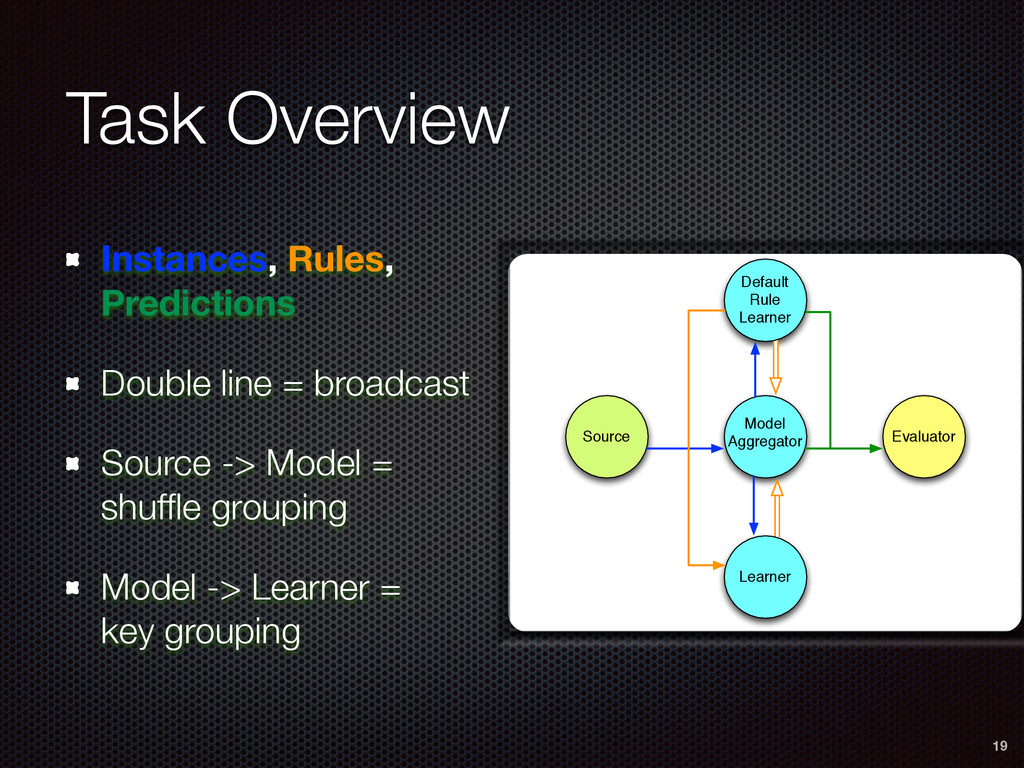Task Overview Instances, Rules, Predictions Dou...