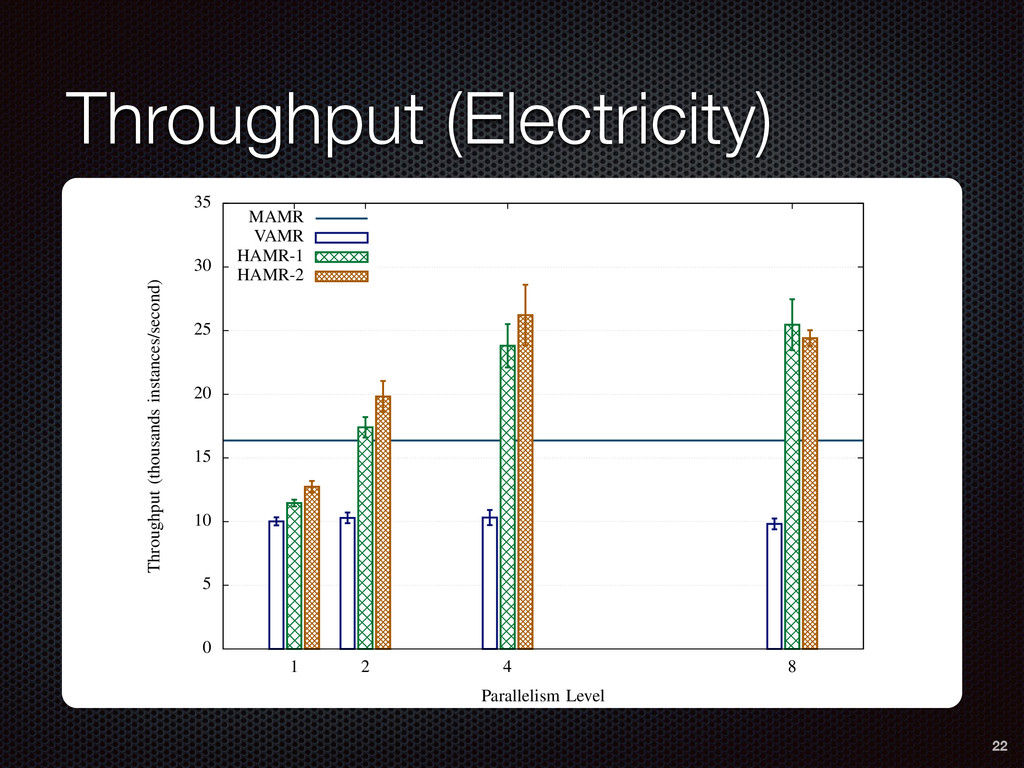 Throughput (Electricity) 0 5 10 15 20 25 30 35 ...