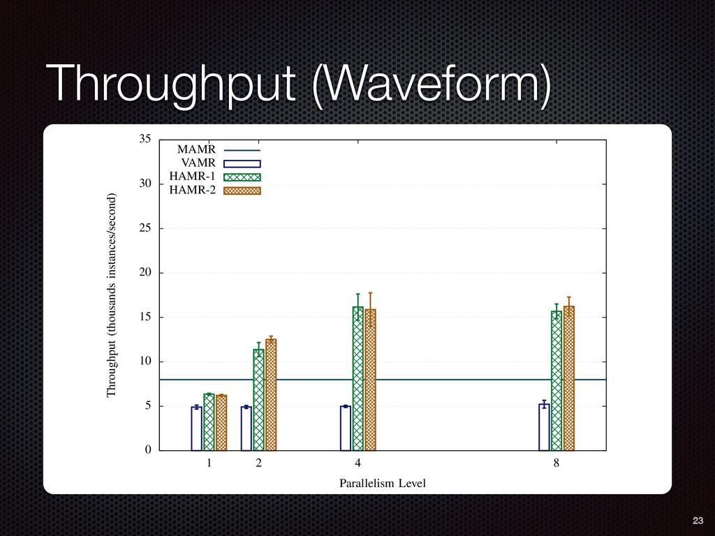 Throughput (Waveform) ctricity. 0 5 10 15 20 25...