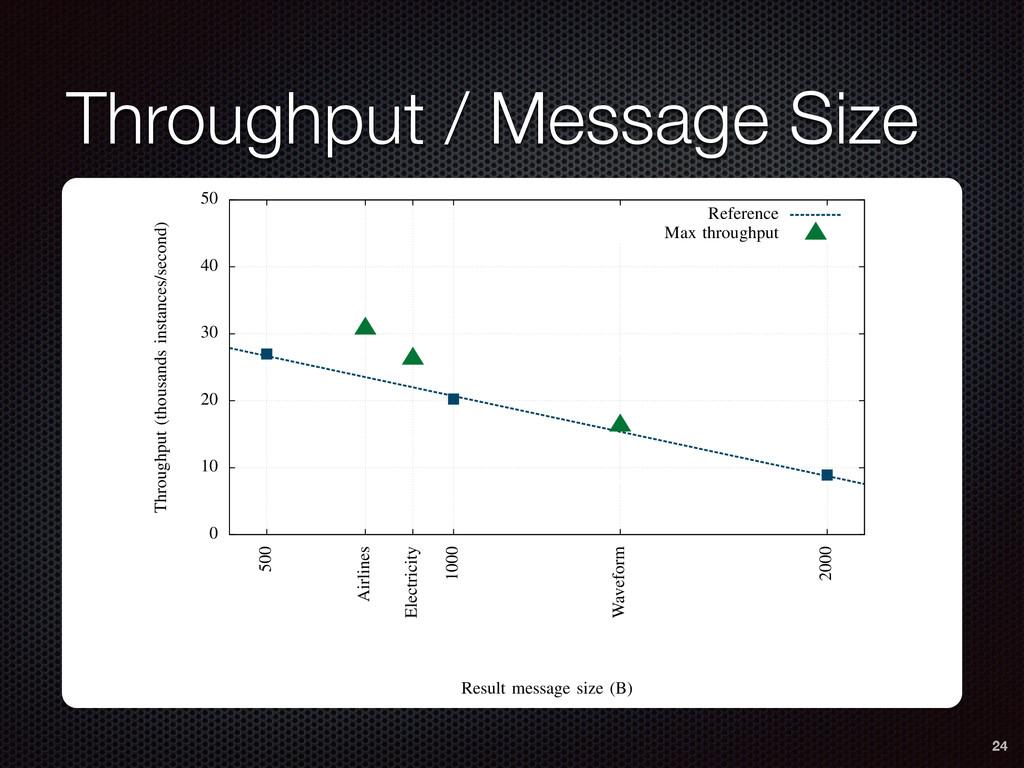 Throughput / Message Size (a) MAE Fig. 9: MAE a...