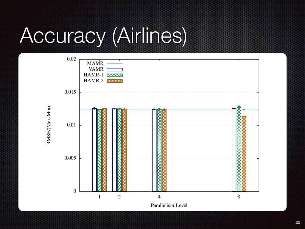 Accuracy (Airlines) 8 0 0.005 0.01 0.015 0.02 1...