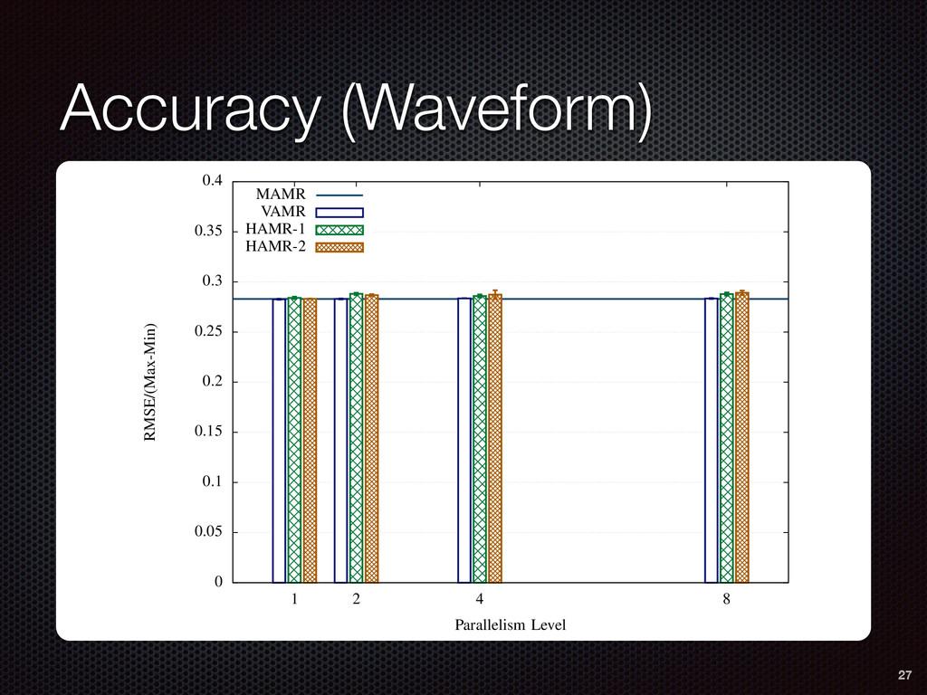Accuracy (Waveform) 8 0 0.05 0.1 0.15 0.2 0.25 ...