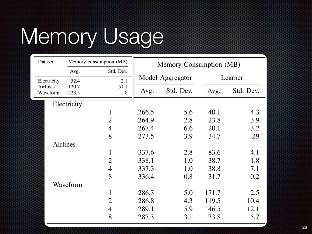 Memory Usage e. the ted the TABLE III: Memory c...