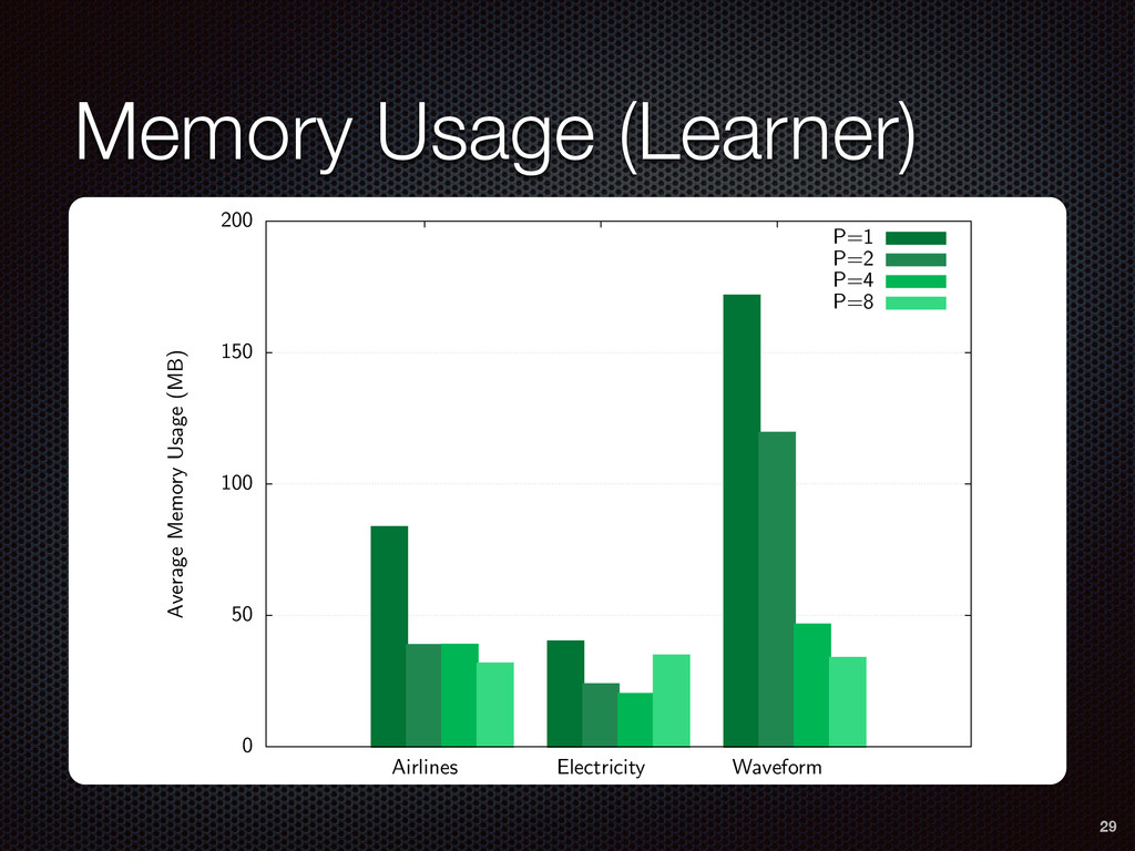 Memory Usage (Learner) SAMOA Distributed Stream...