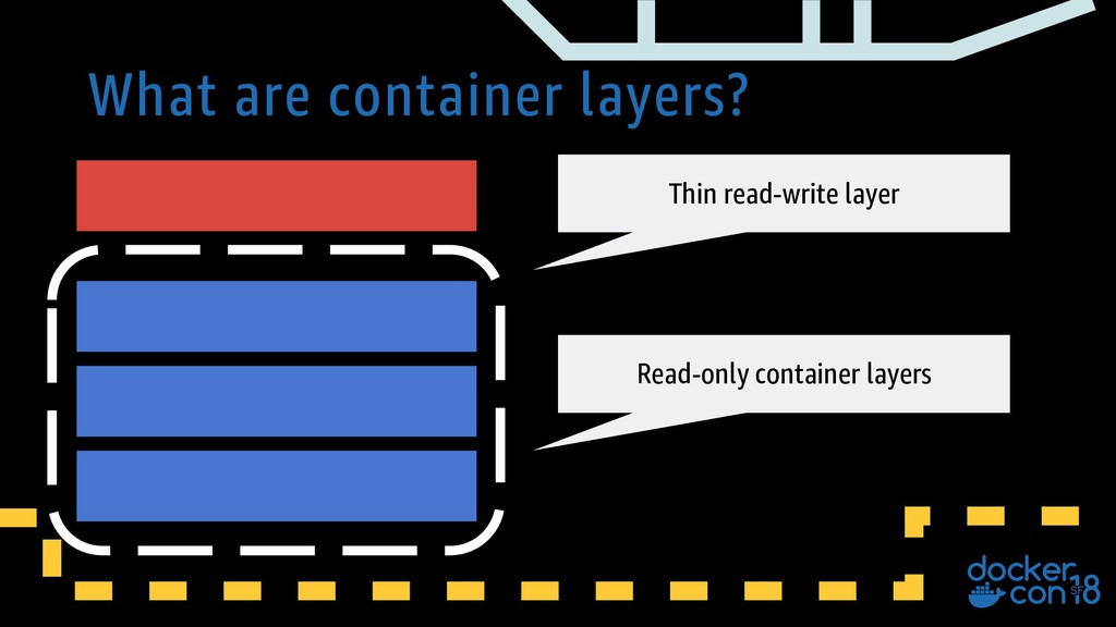 What are container layers? Thin read-write laye...