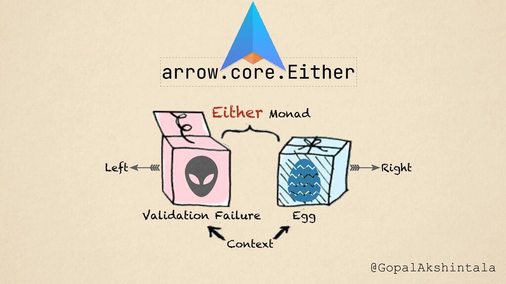 Either Monad Egg Validation Failure Context @Go...
