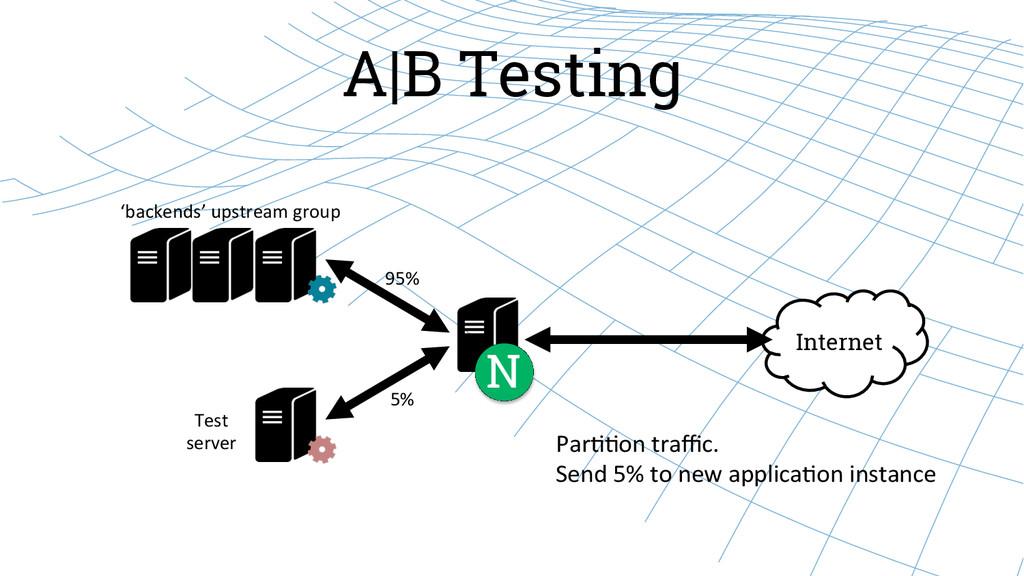 A|B Testing Internet N 'backends' upstream...