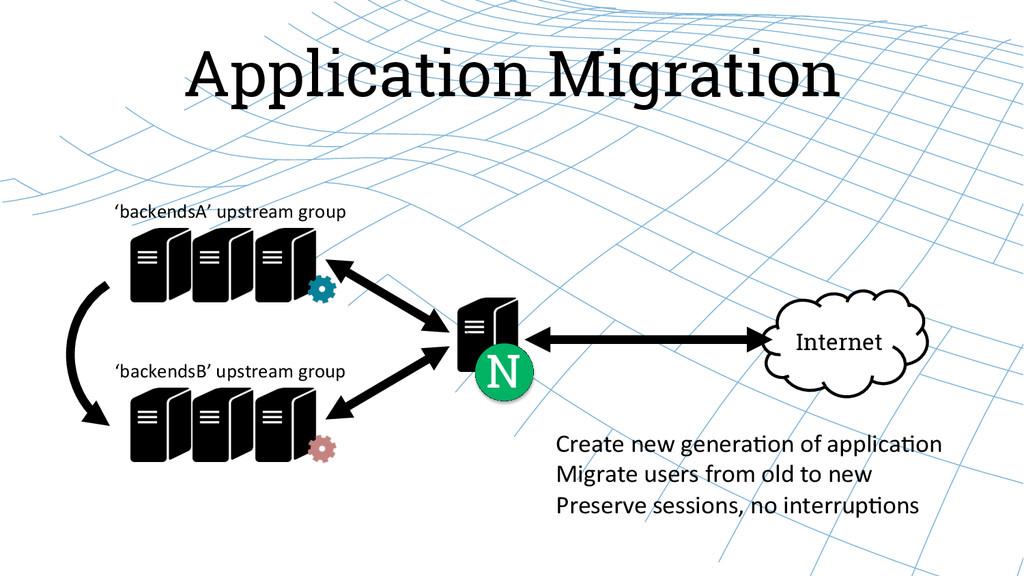 Application Migration Internet N 'backendsA' ...