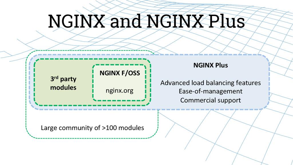 NGINX and NGINX Plus NGINX F/OSS    ng...