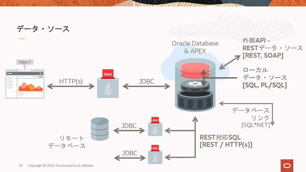 10 Copyright © 2020, Oracle and/or its affiliat...