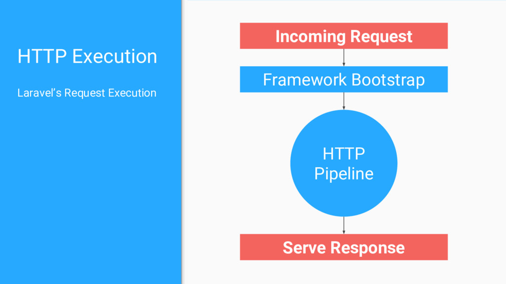 HTTP Execution Framework Bootstrap Serve Respon...