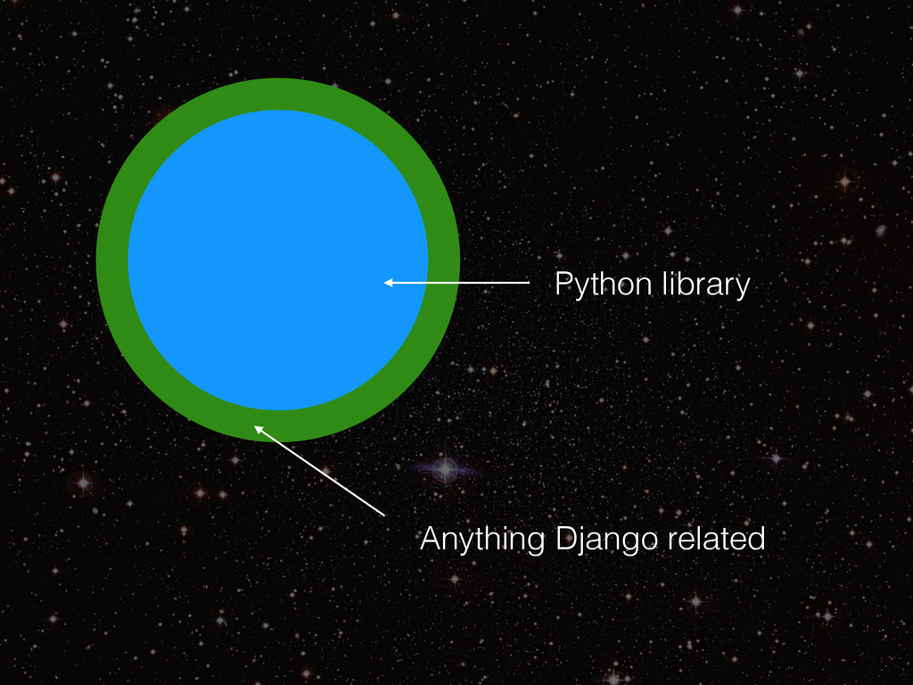 Python library Anything Django related