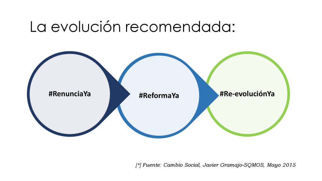 #Re-evoluciónYa #ReformaYa #RenunciaYa La evolu...