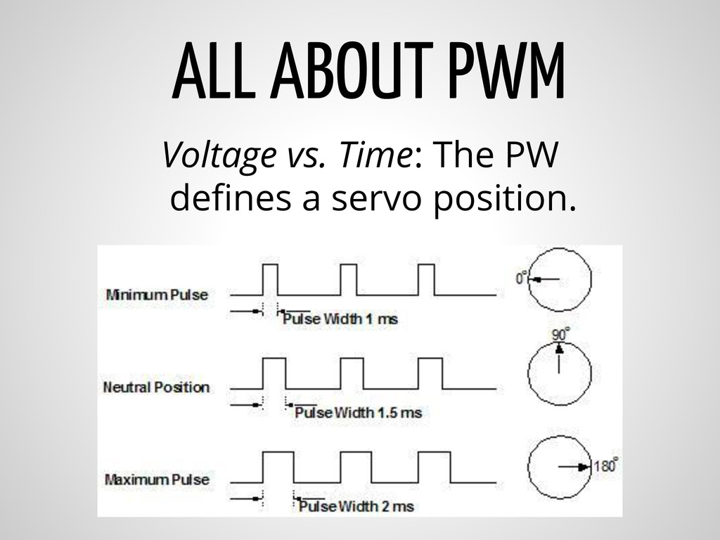 ALL ABOUT PWM Voltage vs. Time: The PW defines ...