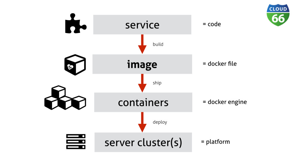 service Ɨ containers server cluster(s) Ȑ image ...