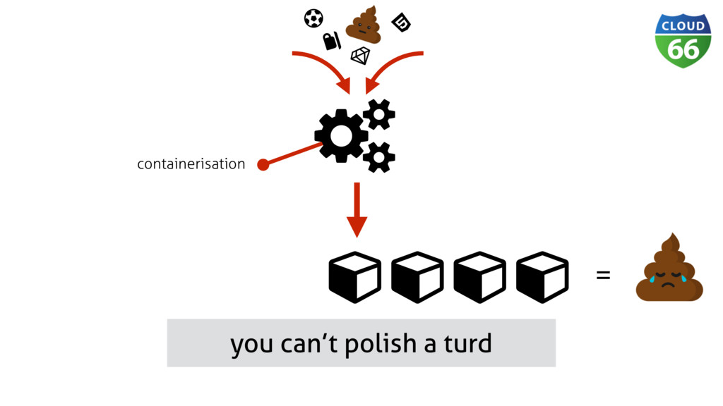 you can't polish a turd Ɨ containerisation Ǹ Dž ...