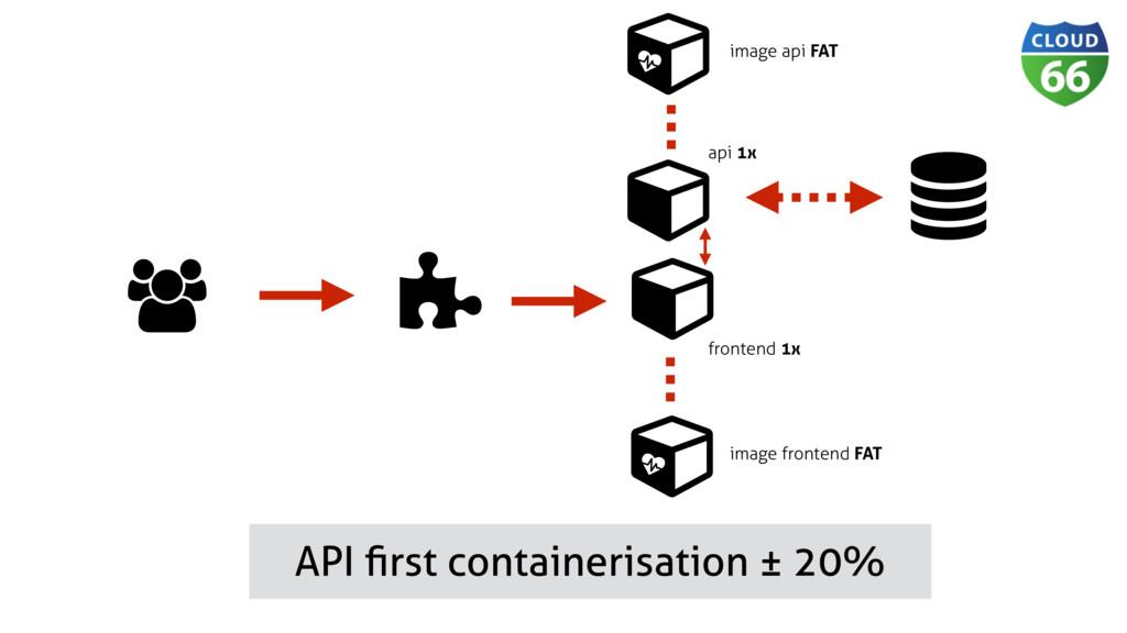 Ɨ ǽ Ɨ  API first containerisation ± 20% Ɨ ǽ Ɨap...
