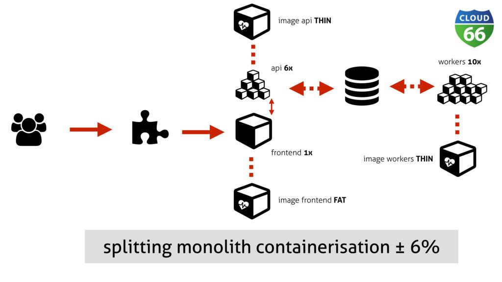Ɨ ǽ Ɨ  splitting monolith containerisation ± 6...