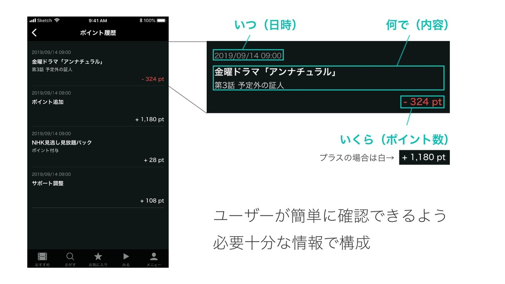 いつ(日時) 何で(内容) いくら(ポイント数) プラスの場合は白→ ユーザーが簡単に確認でき...