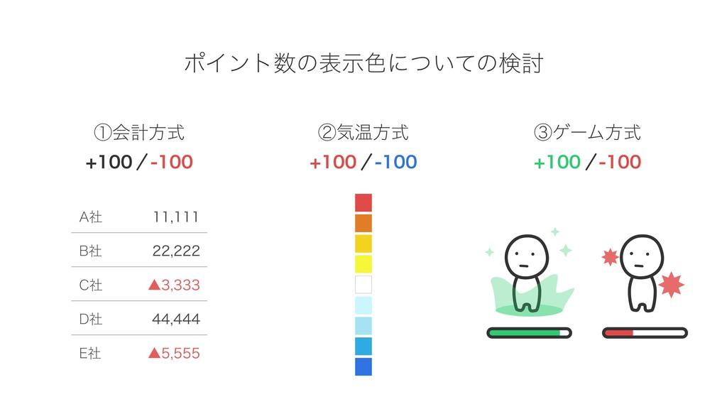 ポイント数の表示色についての検討 ①会計方式 ②気温方式 ③ゲーム方式 +100 ‒100 +...
