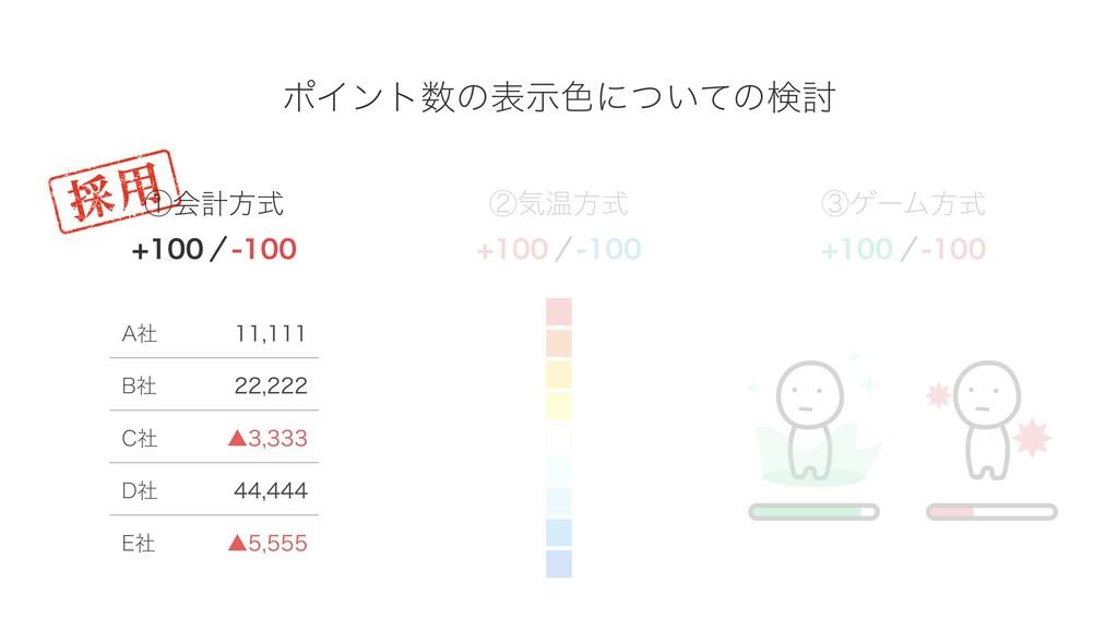 ①会計方式 ②気温方式 ③ゲーム方式 +100 ‒100 +100 ‒100 +100 ‒10...