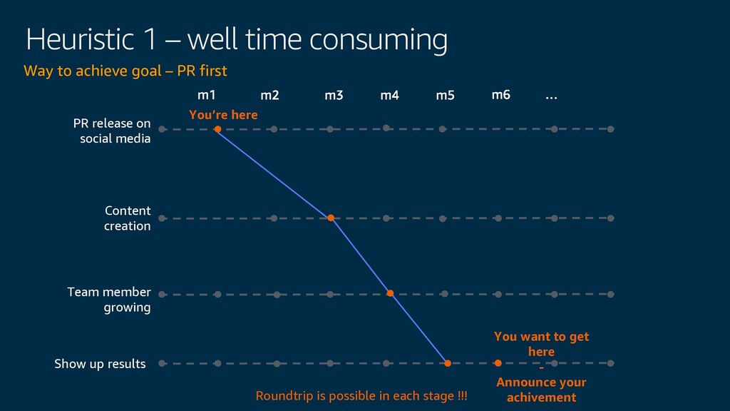 Heuristic 1 – well time consuming Way to achiev...
