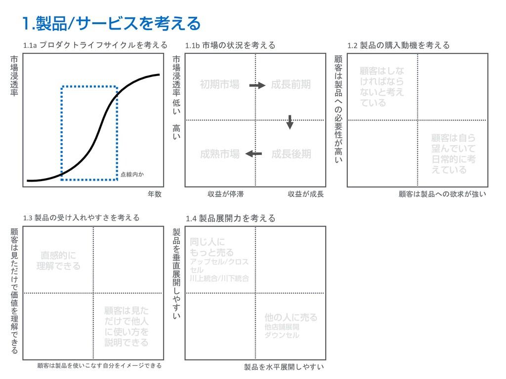 1.製品/サービスを考える 年数 市 場 浸 透 率 点線内か B 初期市場 市 場 浸 透 ...
